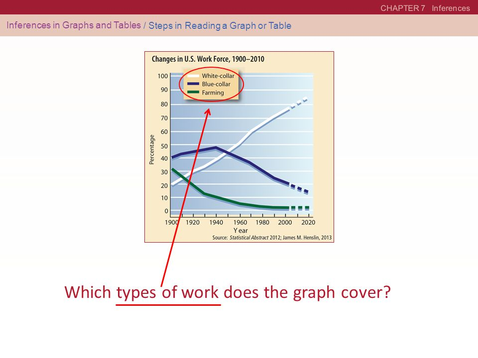 Which types of work does the graph cover