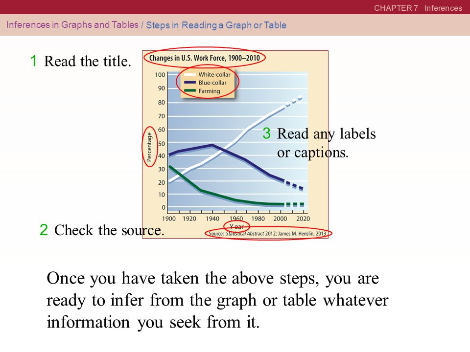 CHAPTER 7 Inferences Inferences in Graphs and Tables. / Steps in Reading a Graph or Table. 1 Read the title.