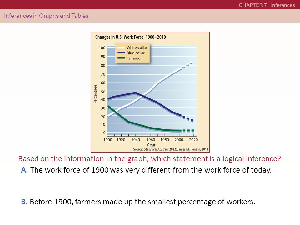 B. Before 1900, farmers made up the smallest percentage of workers.