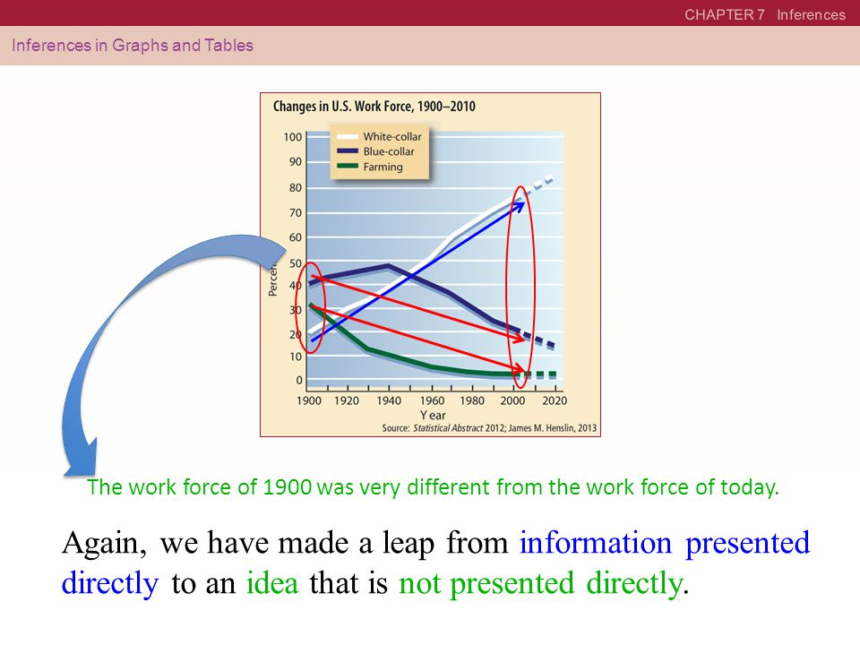 CHAPTER 7 Inferences Inferences in Graphs and Tables. See pages 291–292 in textbook.