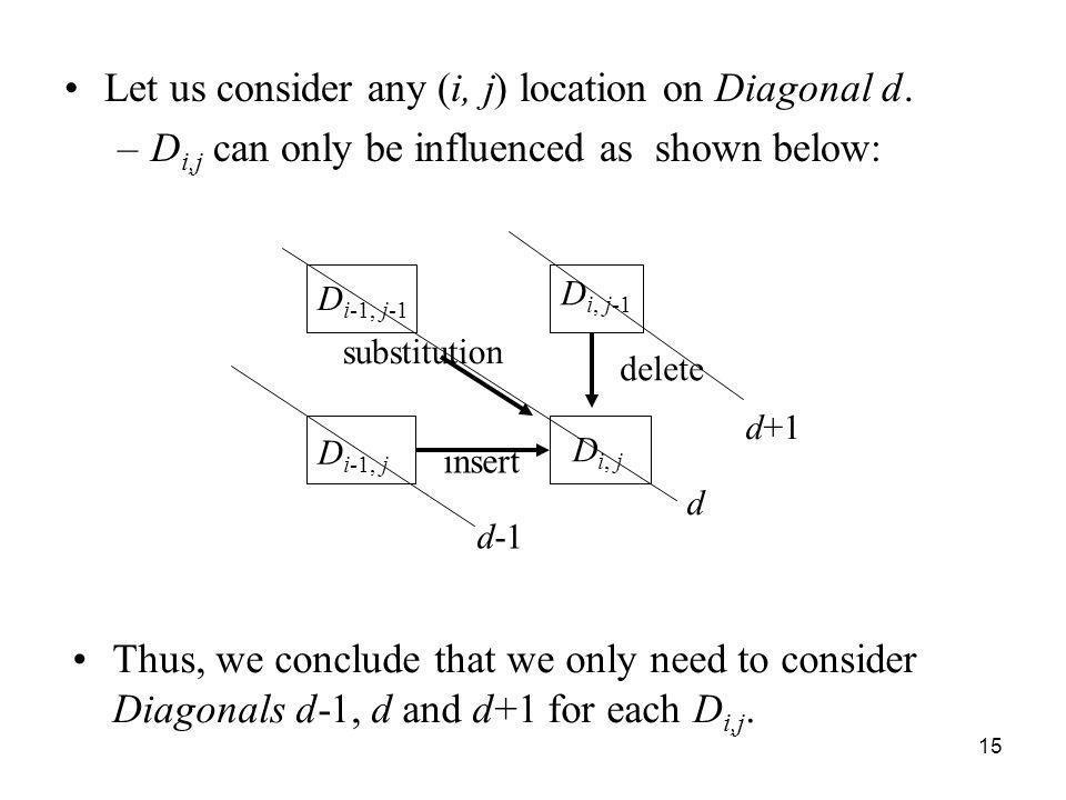 Let us consider any (i, j) location on Diagonal d.