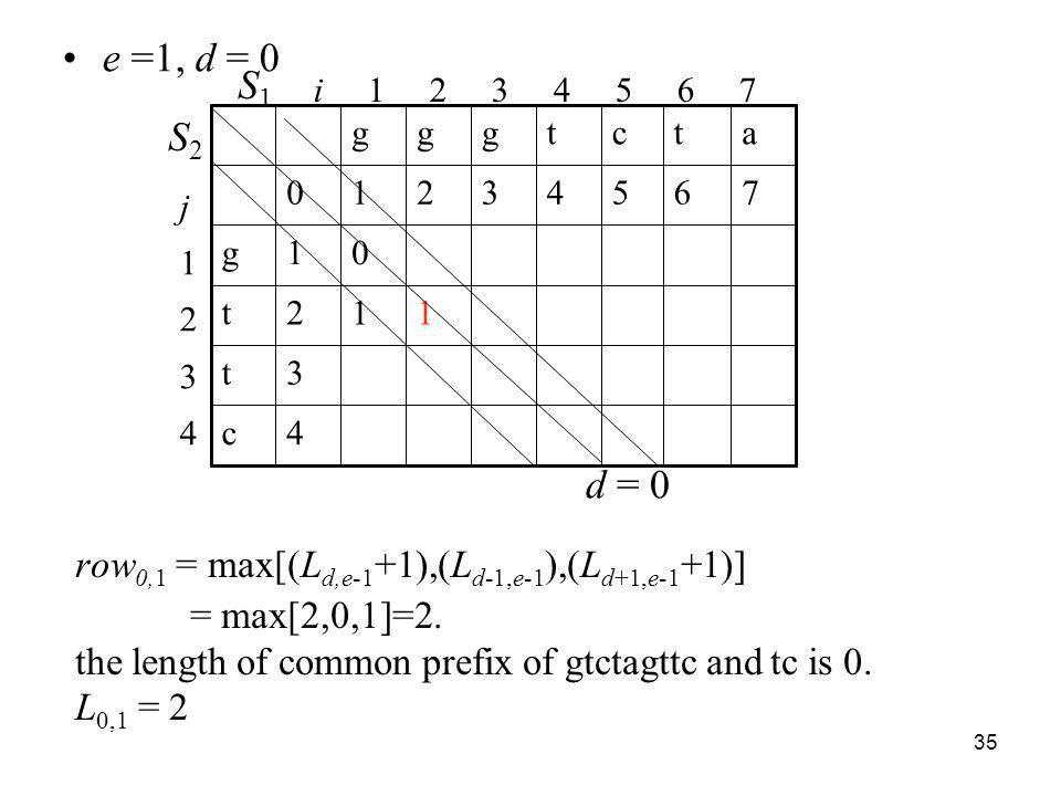 e =1, d = 0 S1. i 1 2 3 4 5 6 7. j. 1. 2. 3. 4. c. t. g. 7. 6.