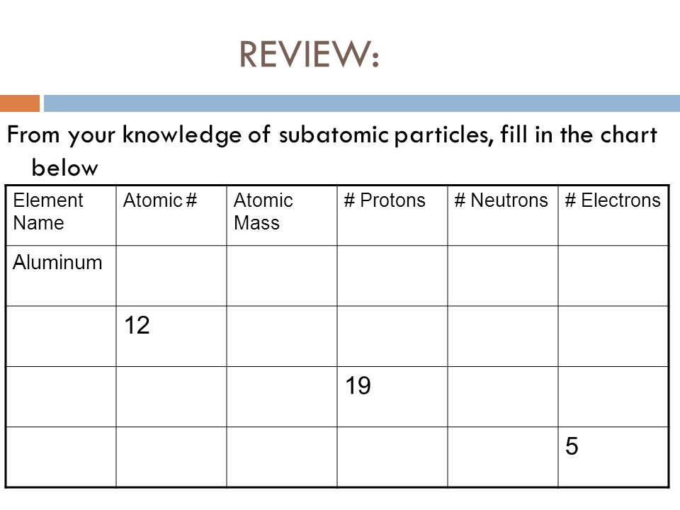 REVIEW: From your knowledge of subatomic particles, fill in the chart below. Element Name. Atomic #