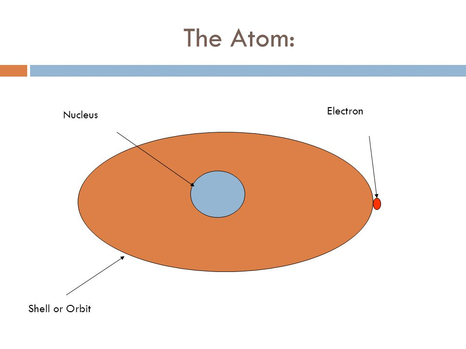 The Atom: Electron Nucleus Shell or Orbit