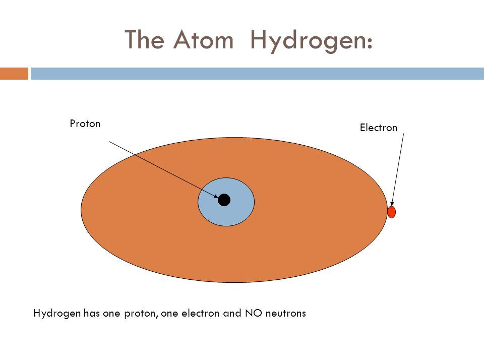 The Atom Hydrogen: Proton Electron