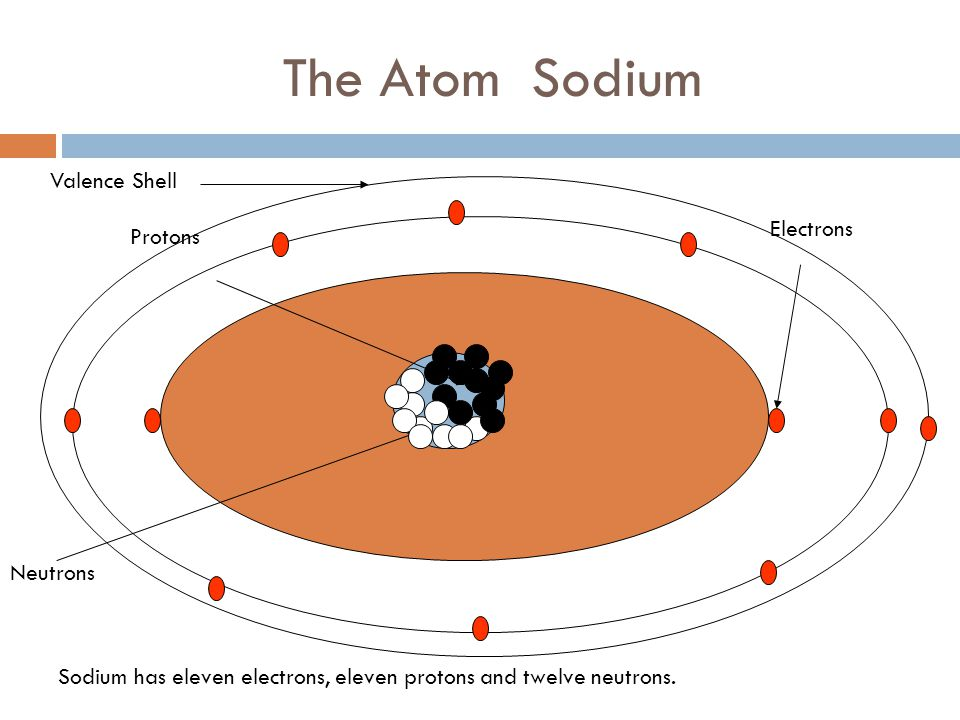 The Atom Sodium Valence Shell Electrons Protons Neutrons