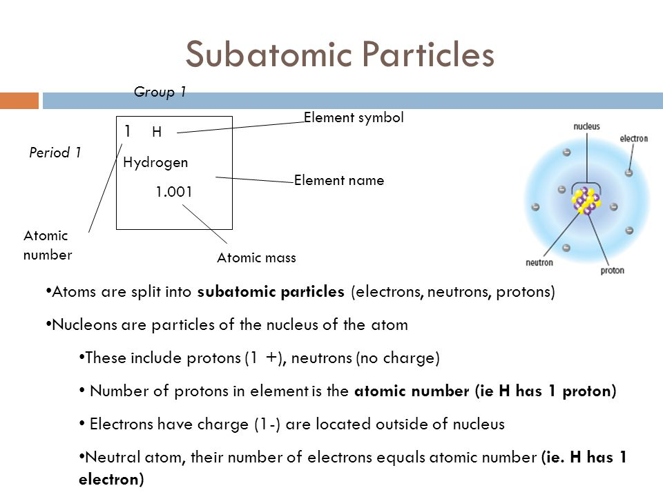 Subatomic Particles Group 1. Element symbol. 1 H. Hydrogen. 1.001. Period 1. Element name.