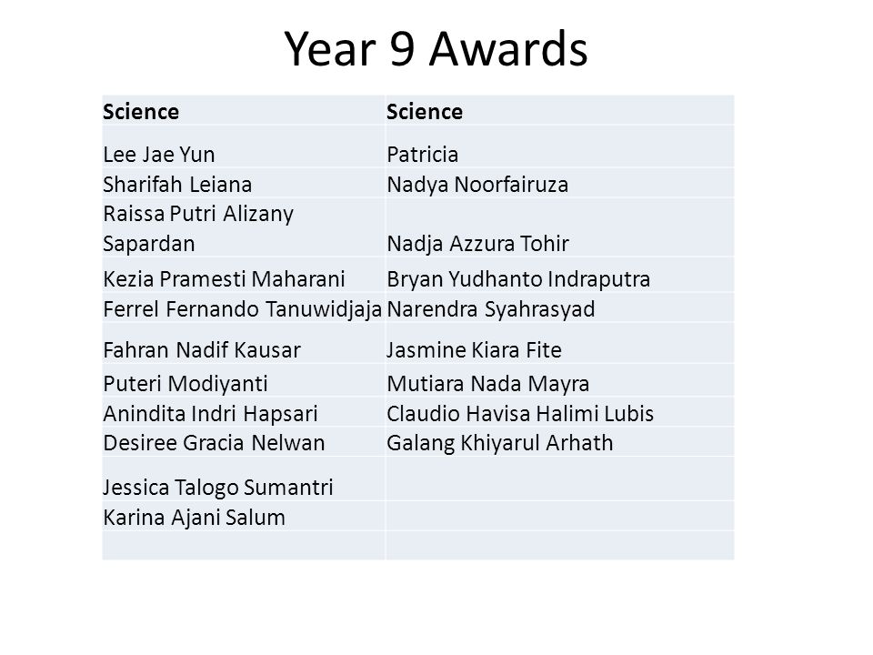 Year 9 Awards Science Lee Jae Yun Patricia Sharifah Leiana