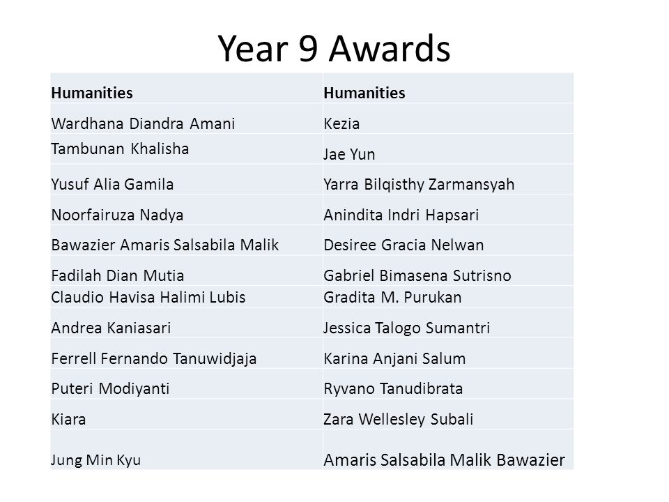 Year 9 Awards Amaris Salsabila Malik Bawazier Humanities