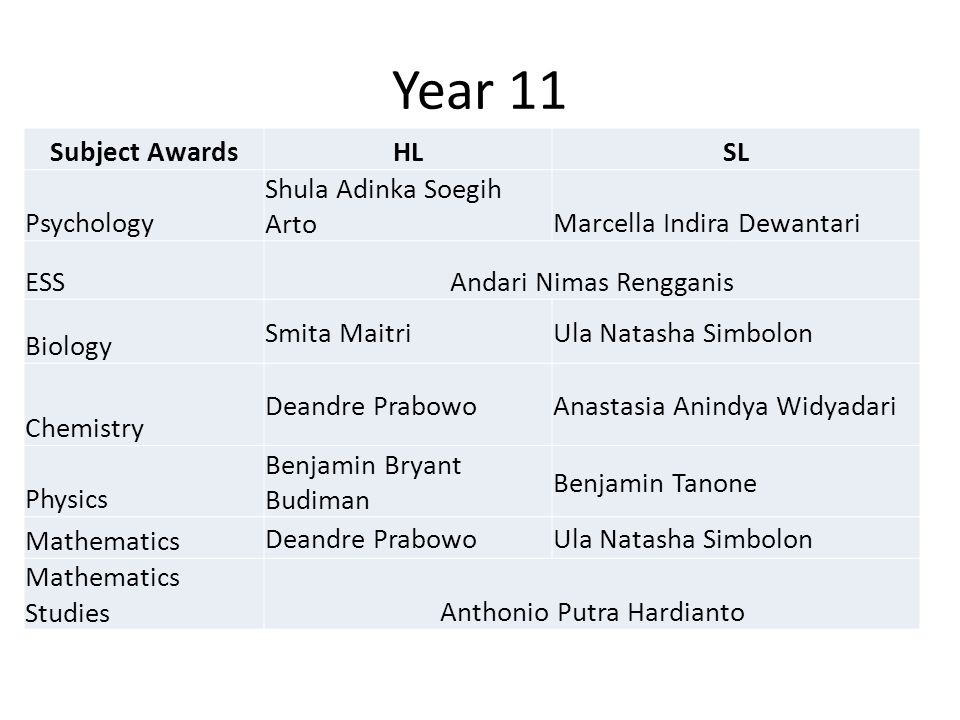 Year 11 Subject Awards HL SL Psychology Shula Adinka Soegih Arto