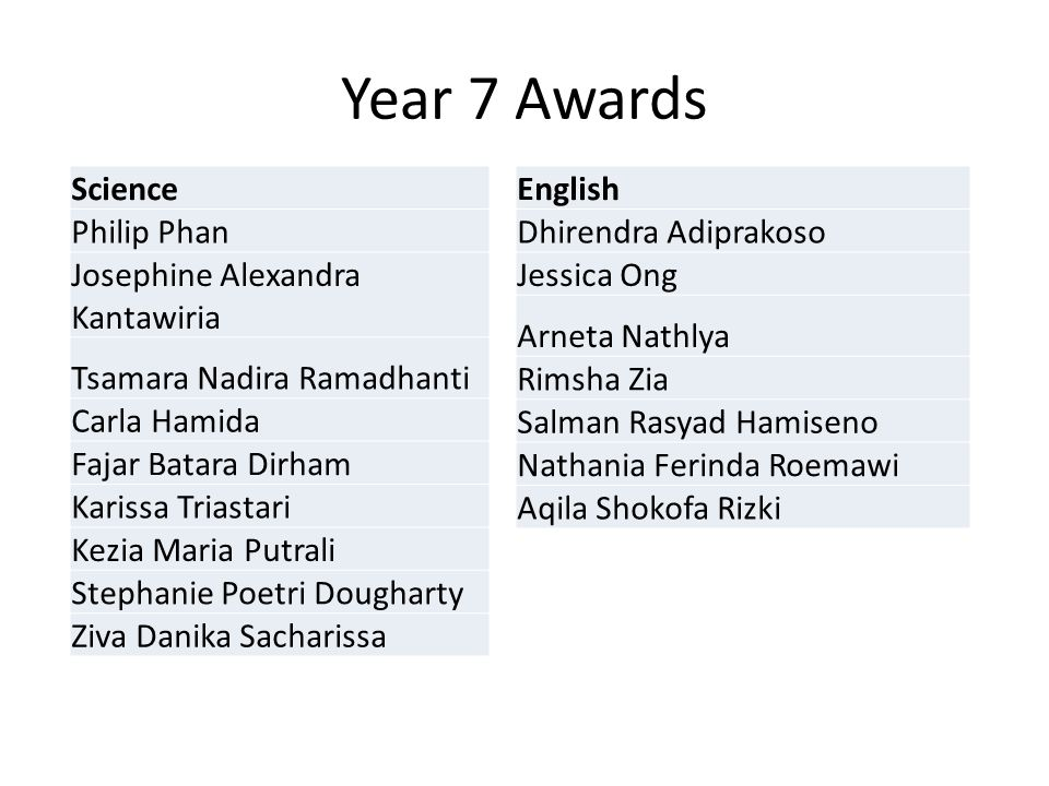 Year 7 Awards Science Philip Phan Josephine Alexandra Kantawiria