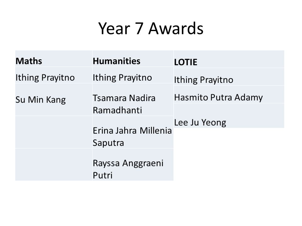 Year 7 Awards Maths Humanities Ithing Prayitno Su Min Kang