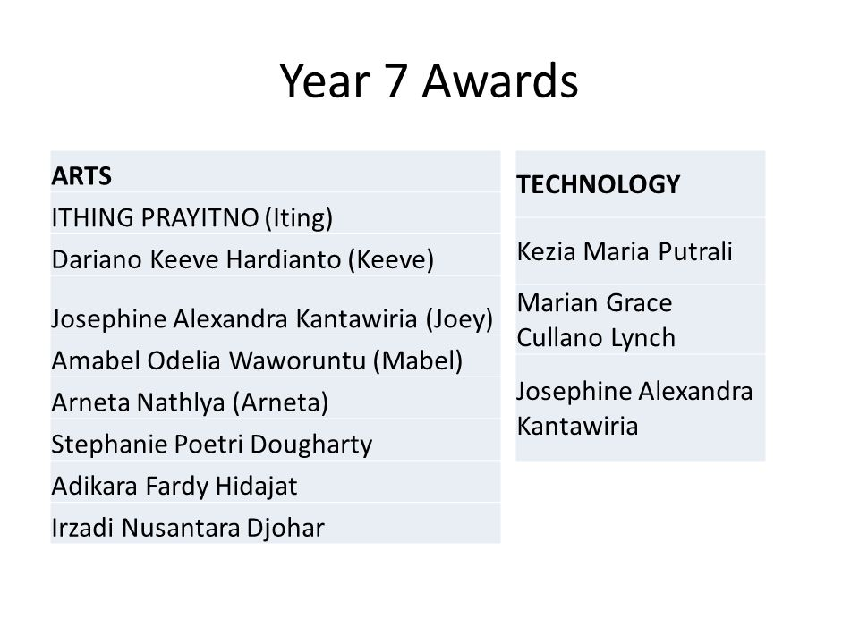 Year 7 Awards ARTS ITHING PRAYITNO (Iting)