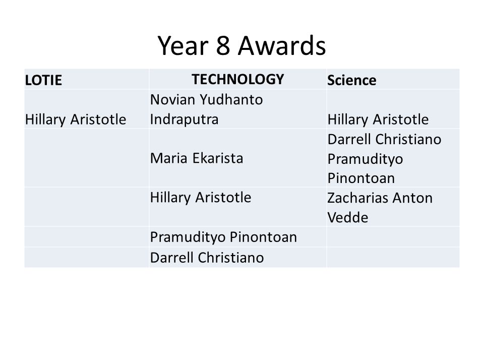 Year 8 Awards LOTIE TECHNOLOGY Science Hillary Aristotle