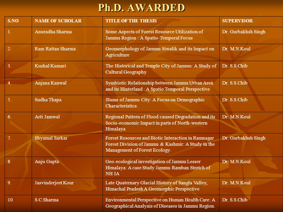 Ph.D. AWARDED 1. Anuradha Sharma