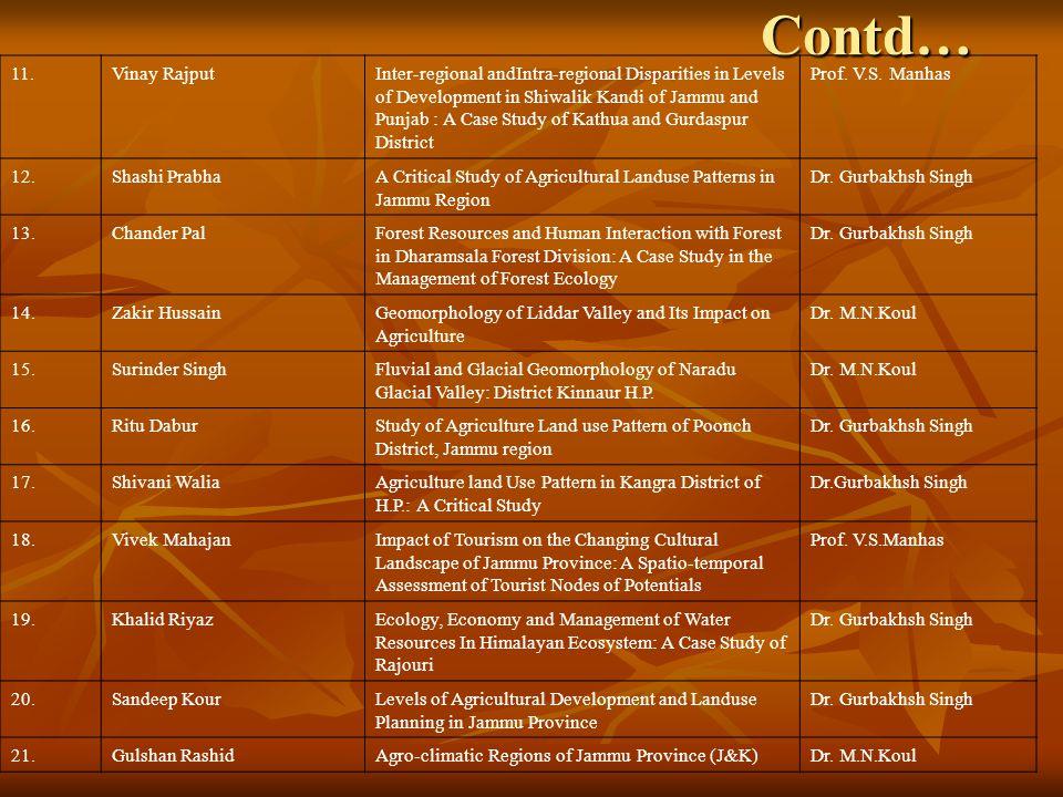 Contd… 11. Vinay Rajput.