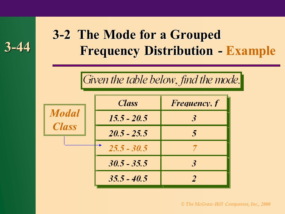 3-2 The Mode for a Grouped Frequency Distribution - Example