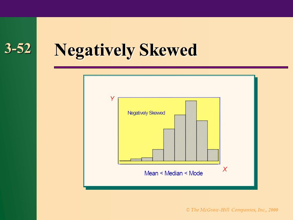 Negatively Skewed 3-52 Y X M n < M e d i a n < M o d e N e g a t