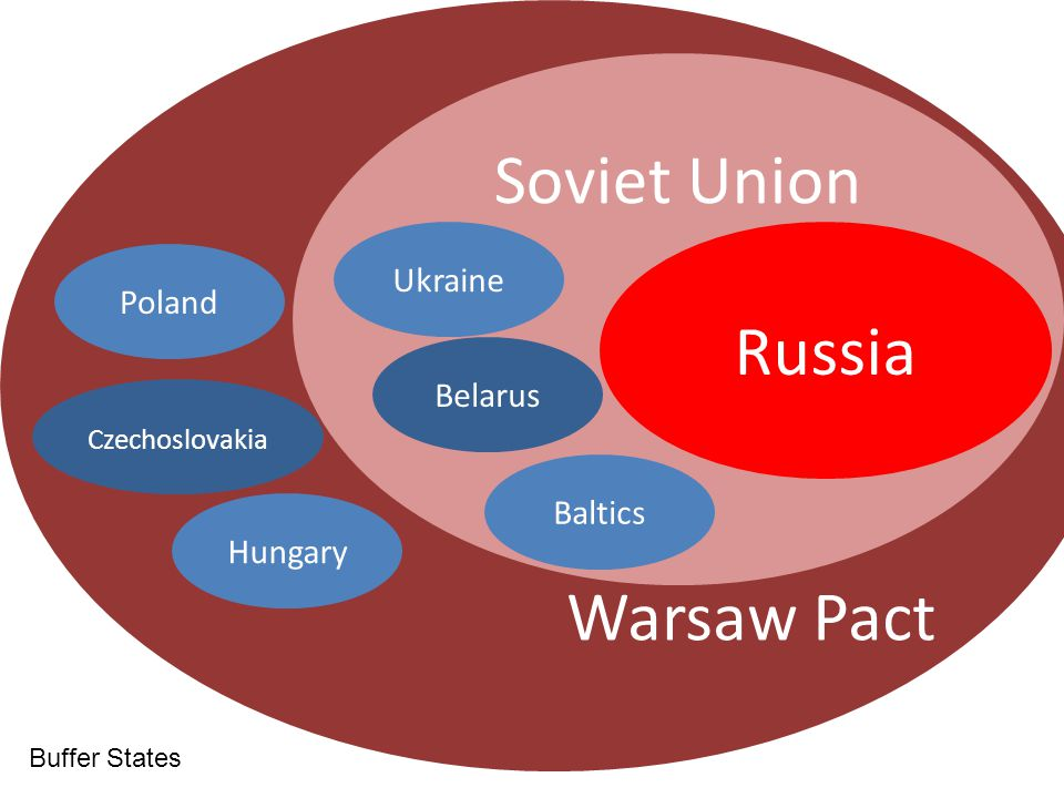 Soviet Union Russia Warsaw Pact Ukraine Poland Belarus Baltics Hungary