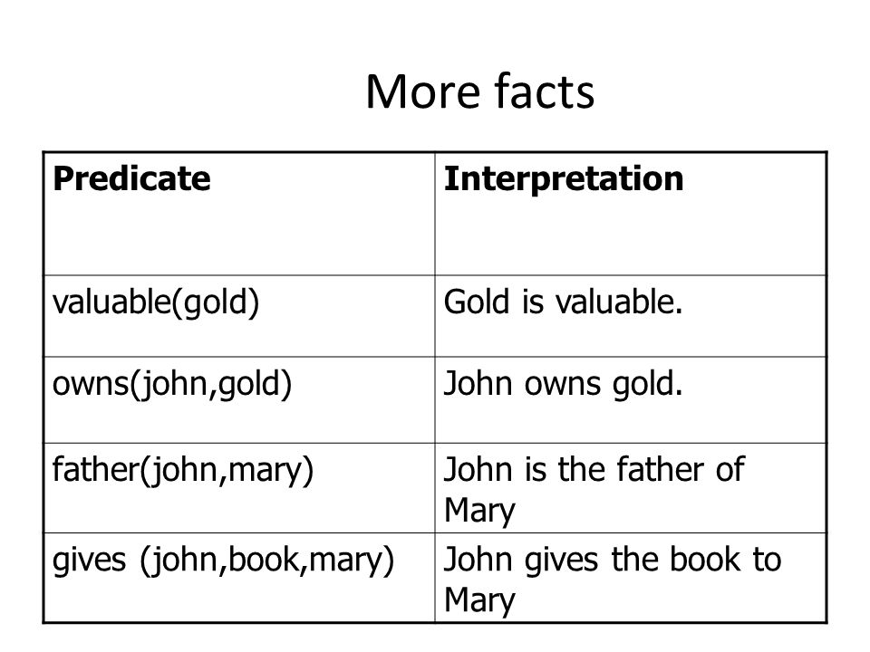 More facts Predicate Interpretation valuable(gold) Gold is valuable.