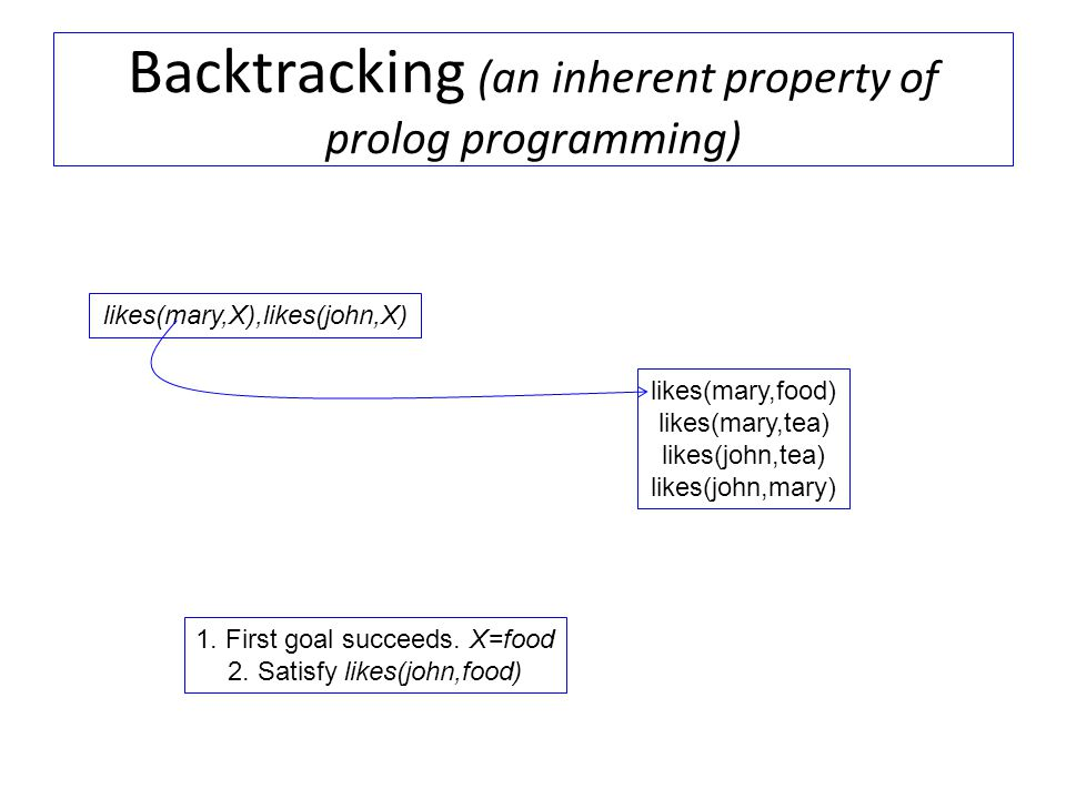 Backtracking (an inherent property of prolog programming)