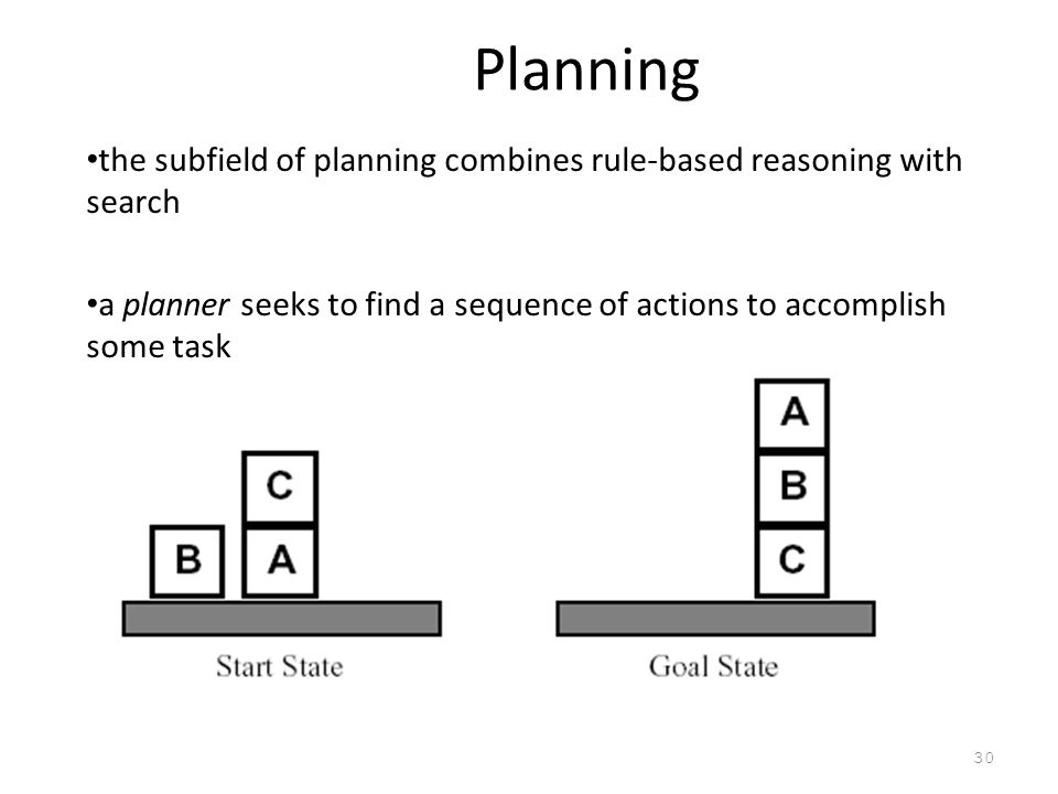 Planning the subfield of planning combines rule-based reasoning with search. a planner seeks to find a sequence of actions to accomplish some task.