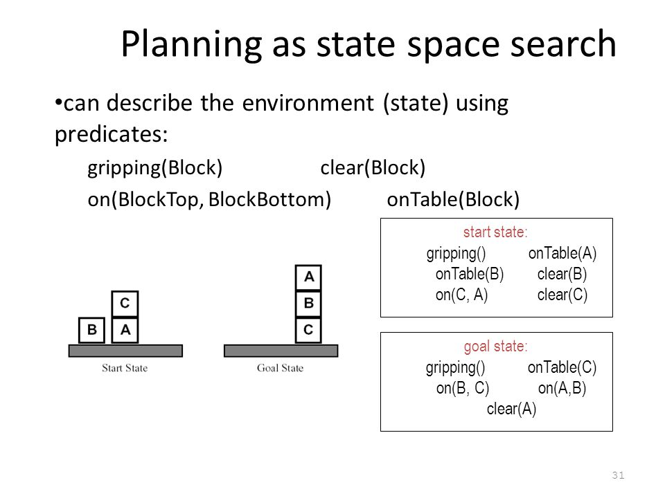 Planning as state space search