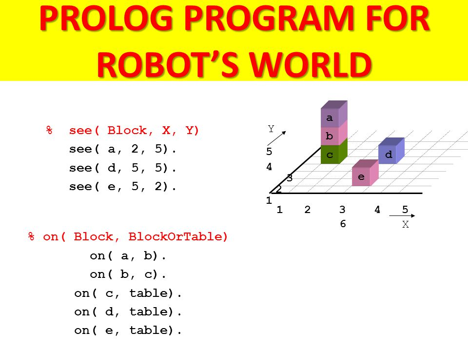 PROLOG PROGRAM FOR ROBOT'S WORLD