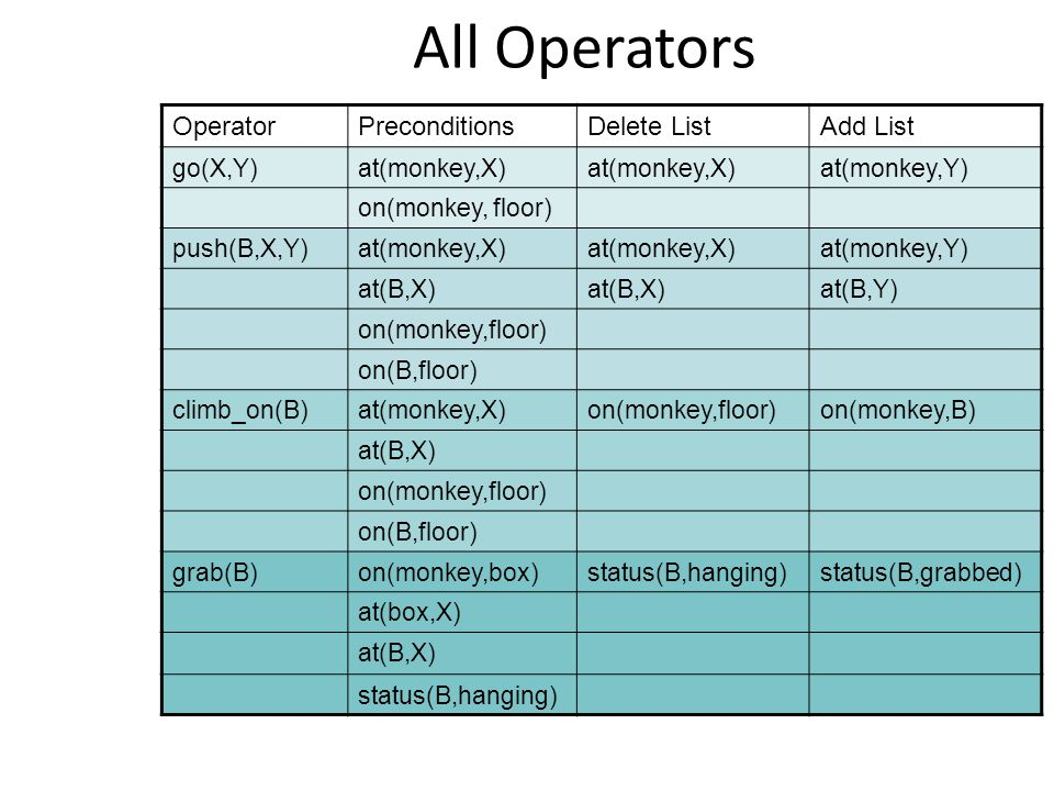All Operators Operator Preconditions Delete List Add List go(X,Y)