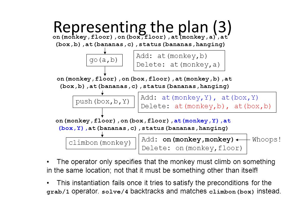 Representing the plan (3)