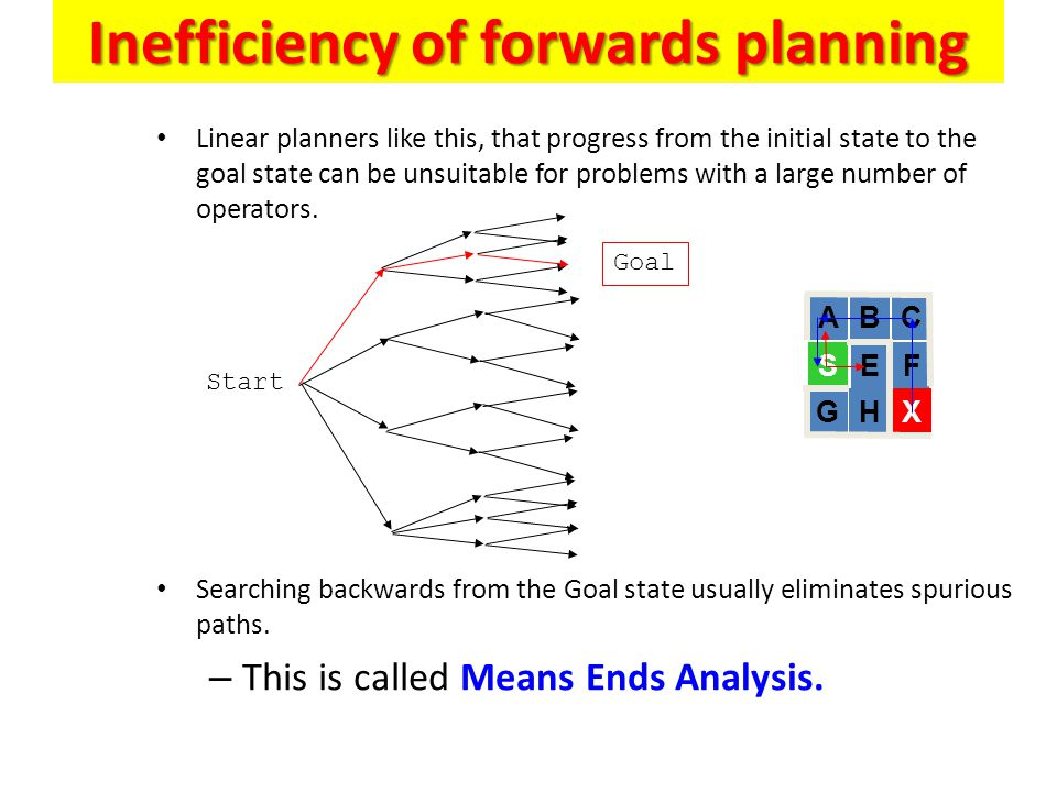 Inefficiency of forwards planning