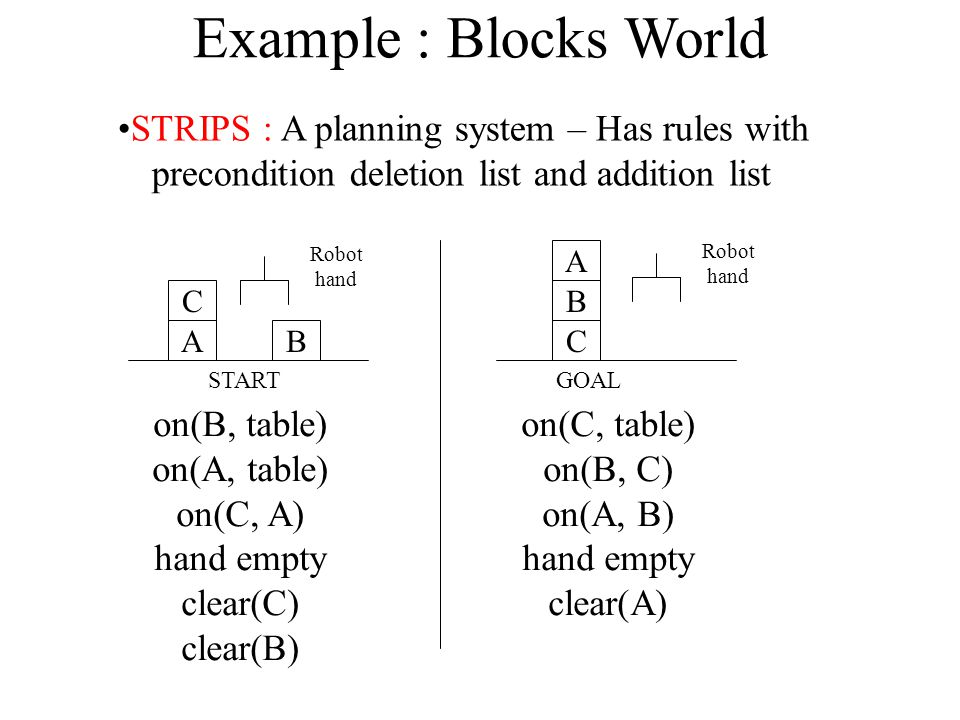 Example : Blocks World STRIPS : A planning system – Has rules with precondition deletion list and addition list.