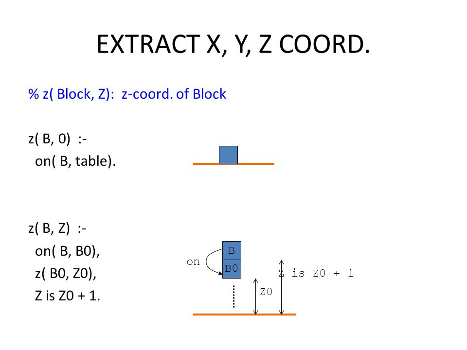 EXTRACT X, Y, Z COORD. % z( Block, Z): z-coord. of Block z( B, 0) :-