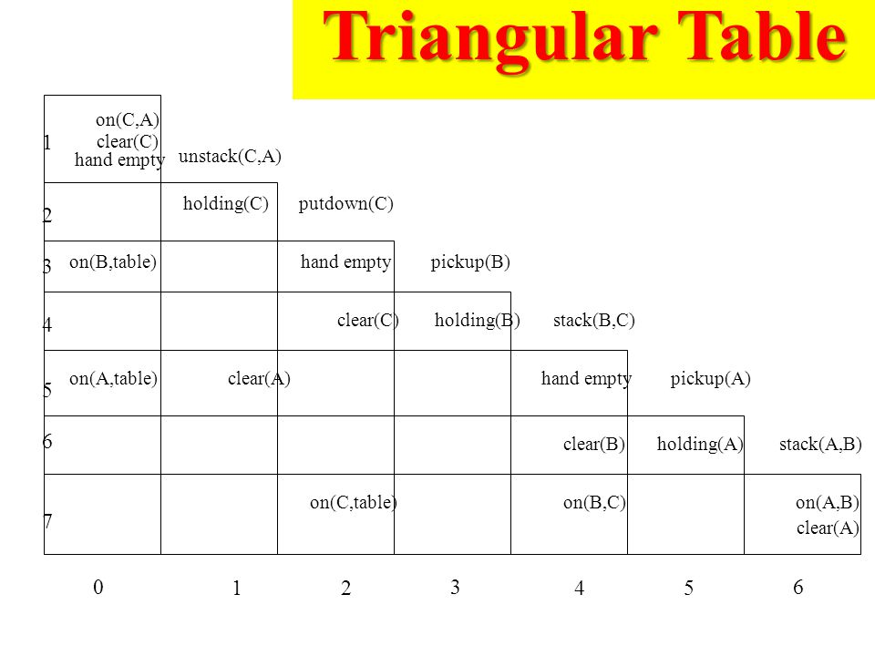 Triangular Table 1 2 3 4 5 6 7 1 2 3 4 5 6 on(C,A) clear(C) hand empty