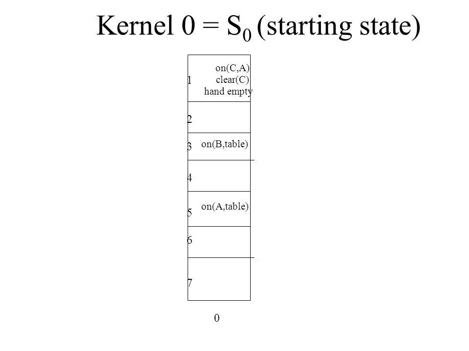 Kernel 0 = S0 (starting state)