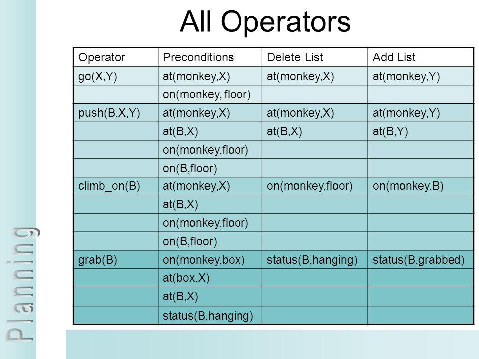 All Operators Operator Preconditions Delete List Add List go(X,Y)