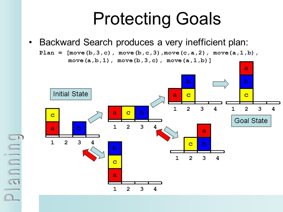 Protecting Goals Backward Search produces a very inefficient plan: a b