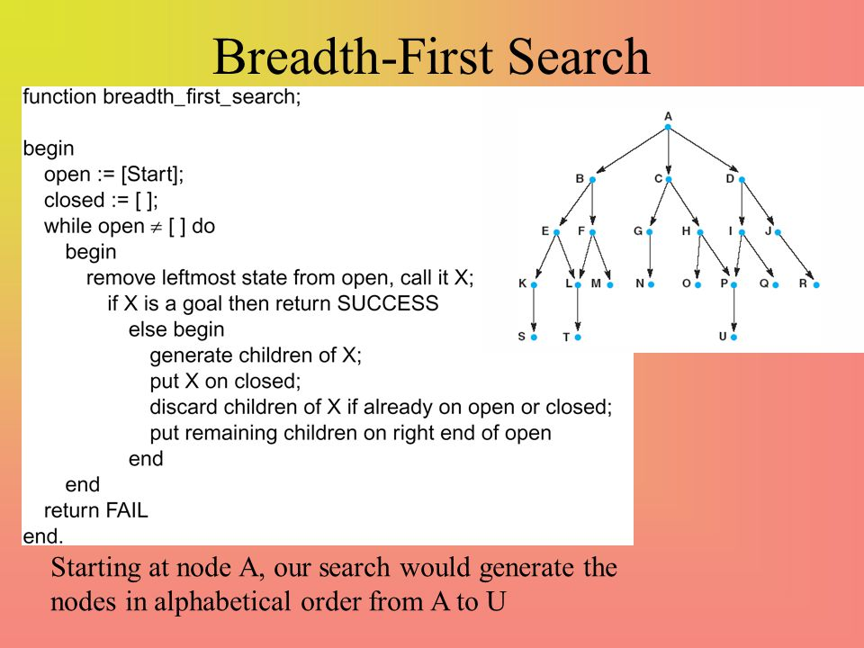 Breadth-First Search Starting at node A, our search would generate the