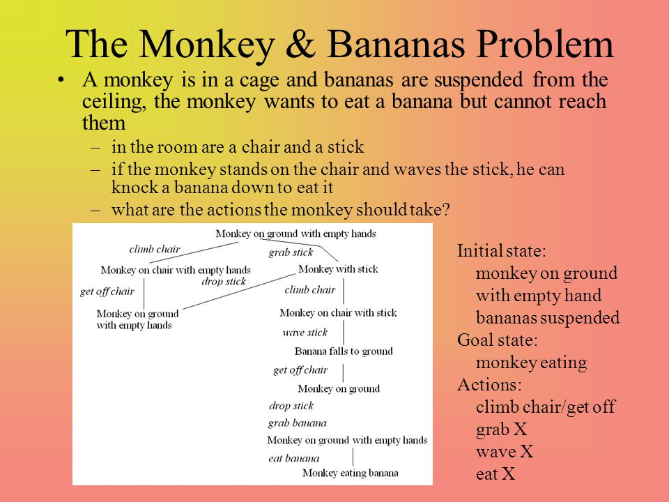 The Monkey & Bananas Problem