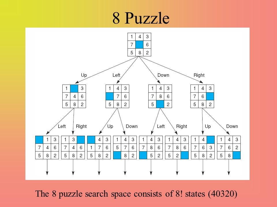 8 Puzzle The 8 puzzle search space consists of 8! states (40320)