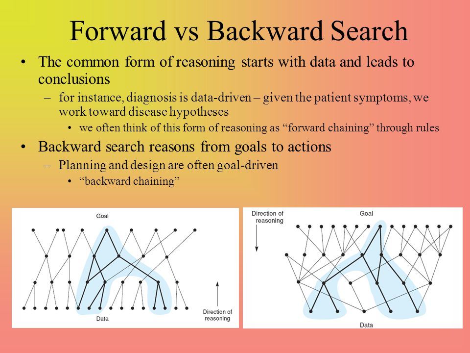 Forward vs Backward Search