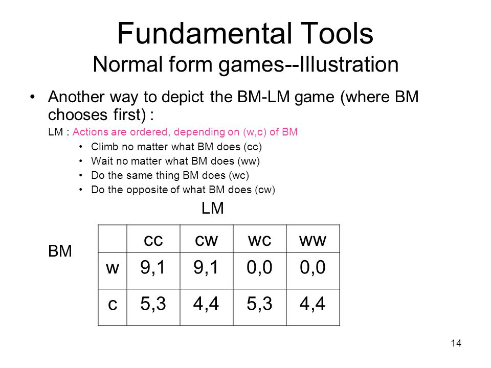 Fundamental Tools Normal form games--Illustration