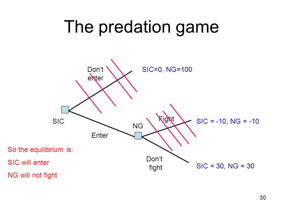 The predation game Don't enter SIC=0, NG=100 Fight SIC