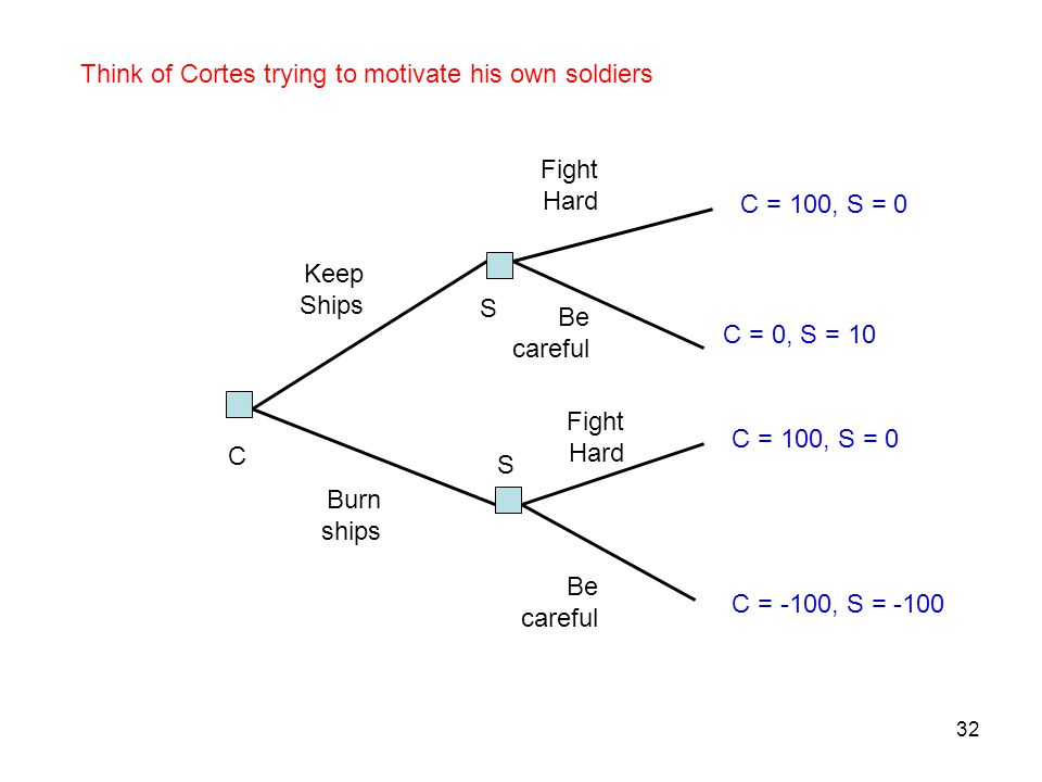 Think of Cortes trying to motivate his own soldiers