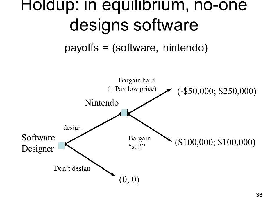 Holdup: in equilibrium, no-one designs software payoffs = (software, nintendo)