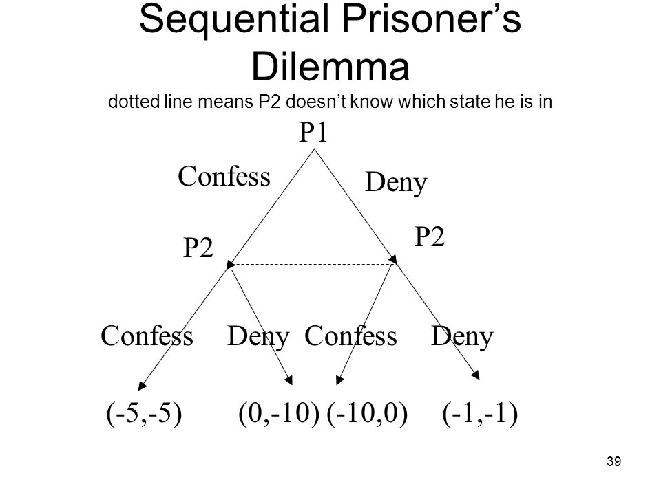 Sequential Prisoner's Dilemma dotted line means P2 doesn't know which state he is in