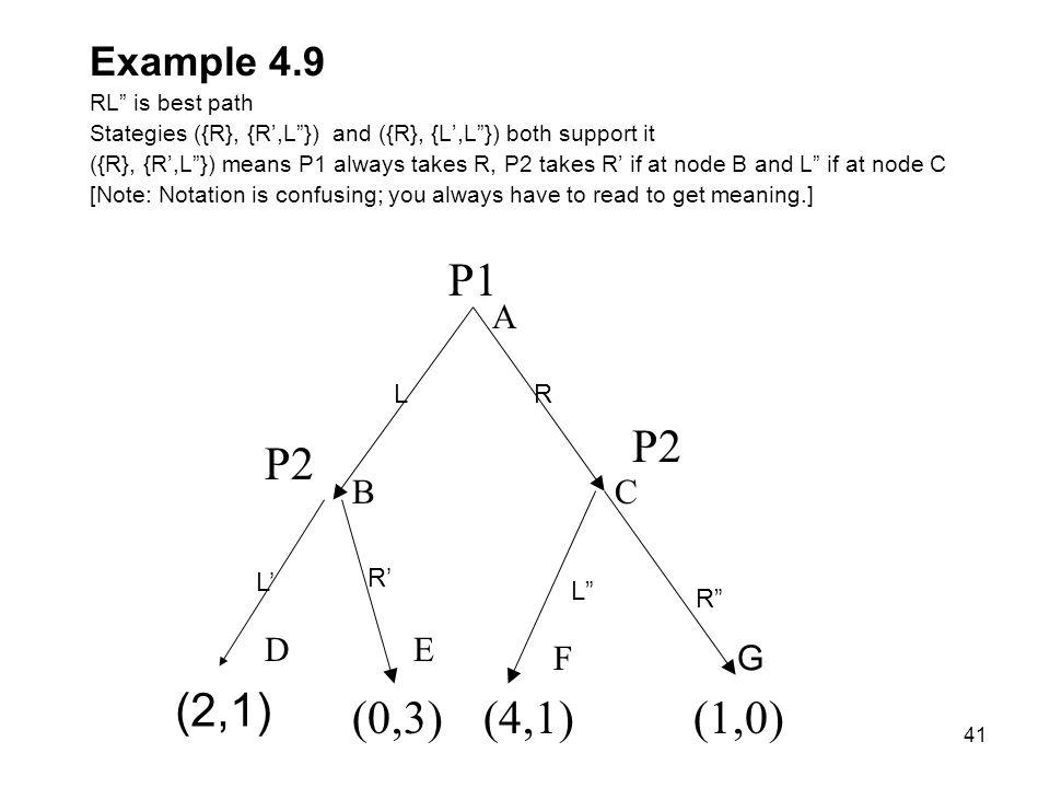 P1 P2 P2 (2,1) (0,3) (4,1) (1,0) Example 4.9 A B C D E F G L R L' R'