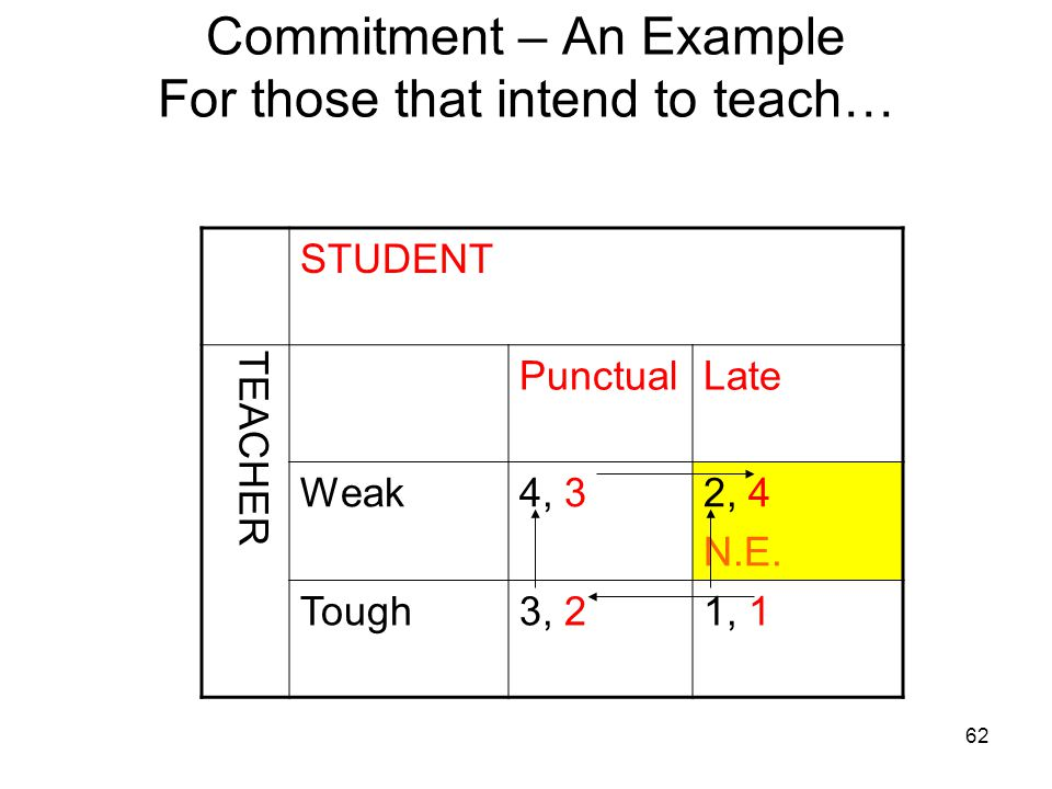 Commitment – An Example For those that intend to teach…
