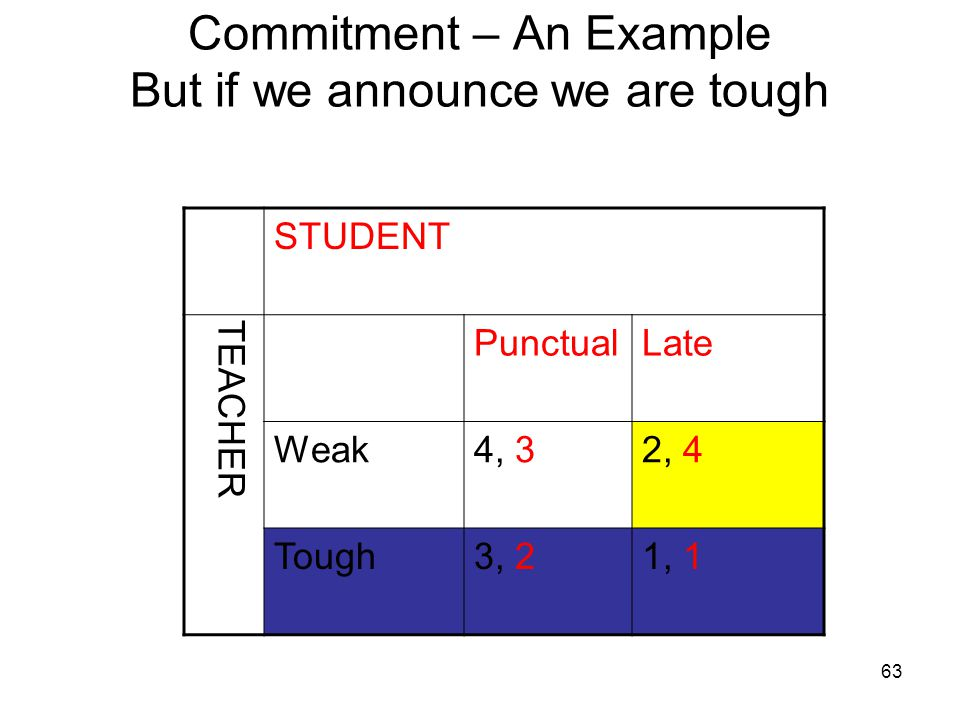 Commitment – An Example But if we announce we are tough