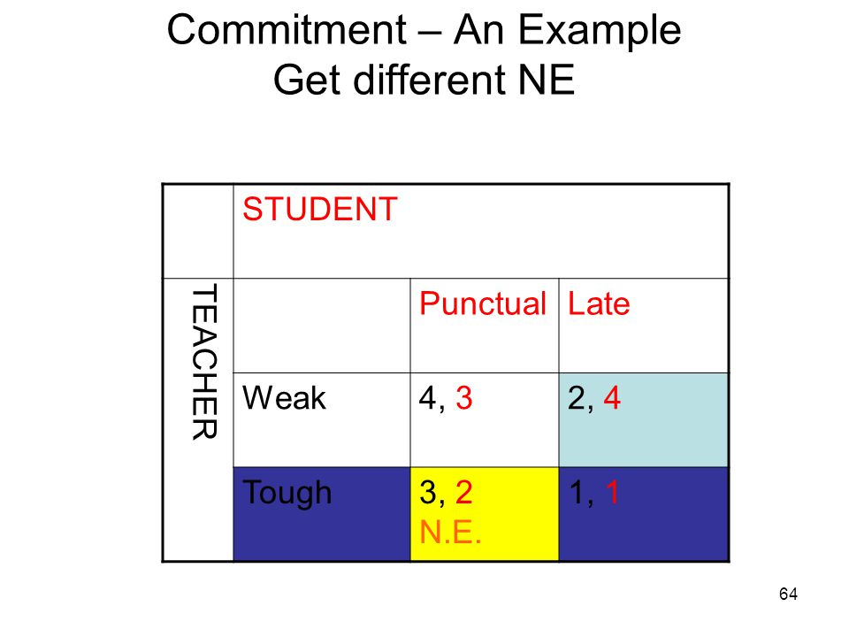 Commitment – An Example Get different NE